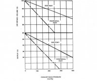 E McGovern -RCE Peripheral Exhaust Port vs Side EP vs Exhaust BackPressure.jpg