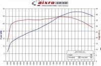 Aixro XR 50 power-torque chart .jpg