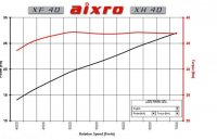 Aixro XF 40 XH 40 -power and torque.jpg