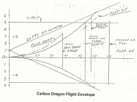 Carbon Dragon Flight Envelope 2.png