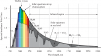 Solar-Spectrum-at-the-Top-of-the-Atmosphere-and-at-Sea-Level.png