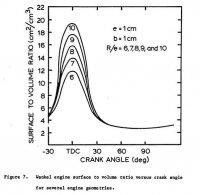 Wankel Surface-Vol Ratio vs crank angle w diff engine geometries.jpg