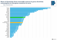 fig6-share-electricity-renewable-sources-gross-electricity-consumption-europe-2019.png