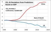 co2-predict-china-us-row-fm-gdp-s_7.jpg