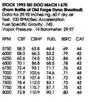 SKIDOO 93 Stock 670 115.7HP 7750RPMS.jpg