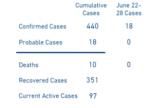 FireShot Capture 071 - Coronavirus Disease 2019 (COVID-19) - dhhr.wv.gov.png