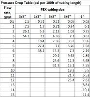 pressure drops thru PEX.jpg