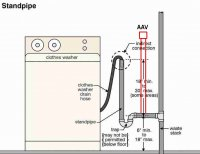 Clothes Washer Standpipe WITH aav.jpg
