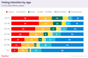 Voting intention by age October 2019-01.png