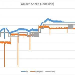 Golden Sheep Temp Log